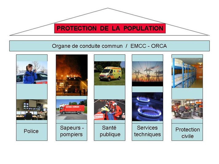 Schémas protection de la population